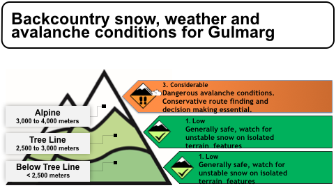 Gulmarg Avalanche Advisory Daily Backcountry Avalanche